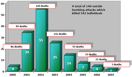 Histogram of suicide attacks 2000 to 2007
